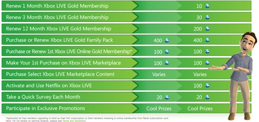 xbox live how to gift dlc to another account